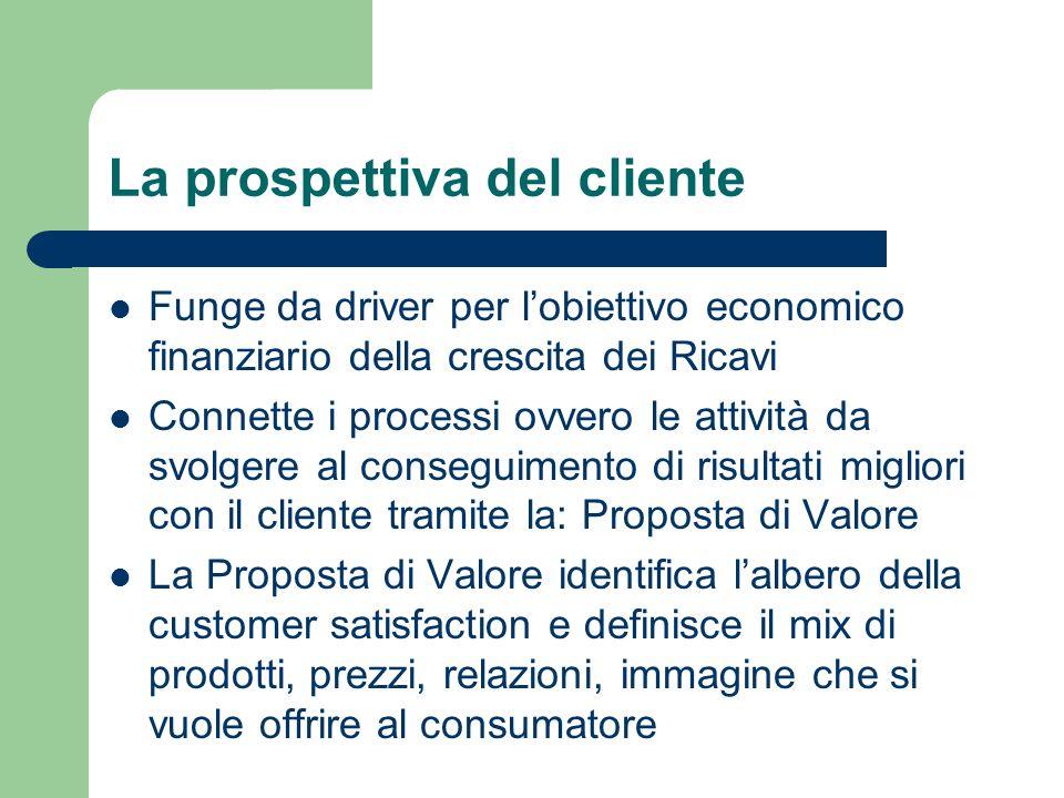 Funge da driver per lobiettivo economico finanziario della crescita dei Ricavi Connette i processi ovvero le attività da svolgere al conseguimento di