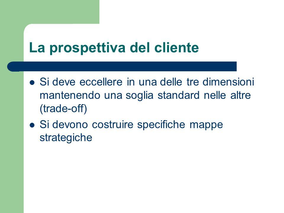 La prospettiva del cliente Si deve eccellere in una delle tre dimensioni mantenendo una soglia standard nelle altre (trade-off) Si devono costruire sp