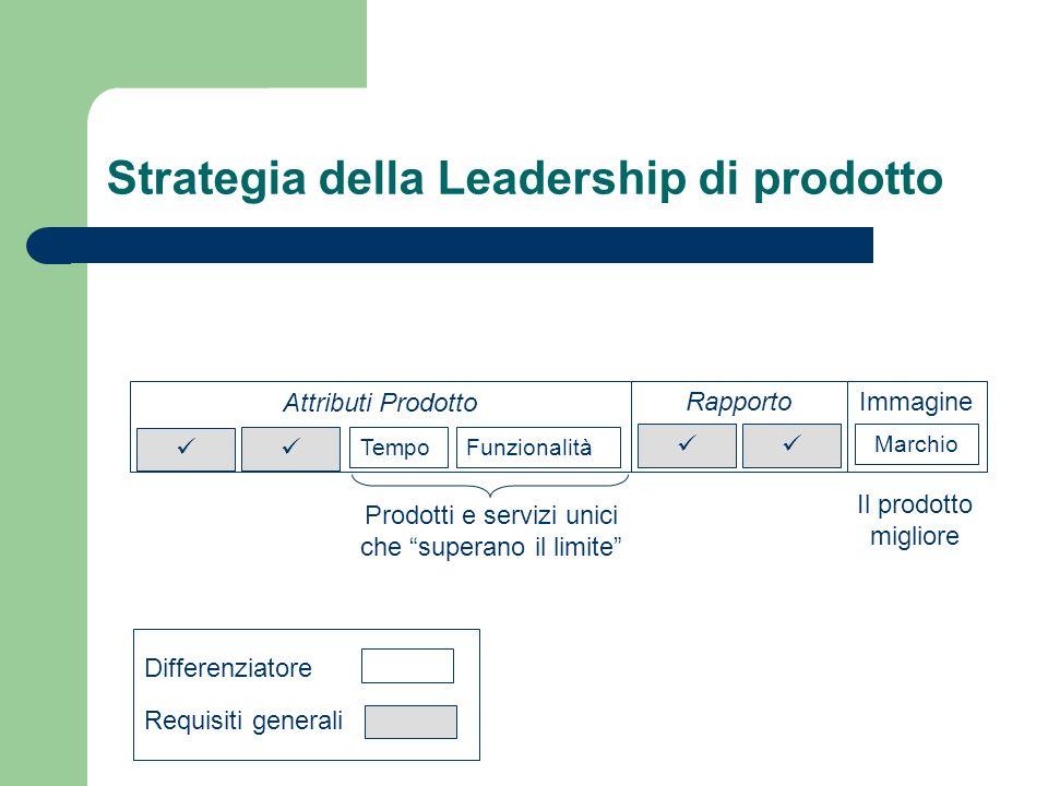 Strategia della Leadership di prodotto Attributi Prodotto TempoFunzionalità Rapporto Immagine Marchio Prodotti e servizi unici che superano il limite
