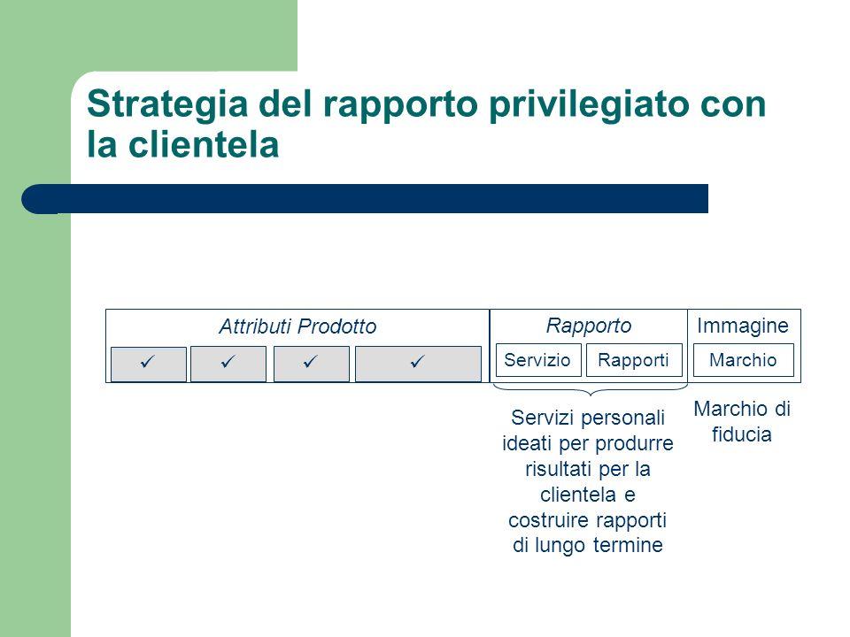 Strategia del rapporto privilegiato con la clientela Attributi Prodotto Rapporto Servizio Rapporti Immagine Marchio Servizi personali ideati per produ