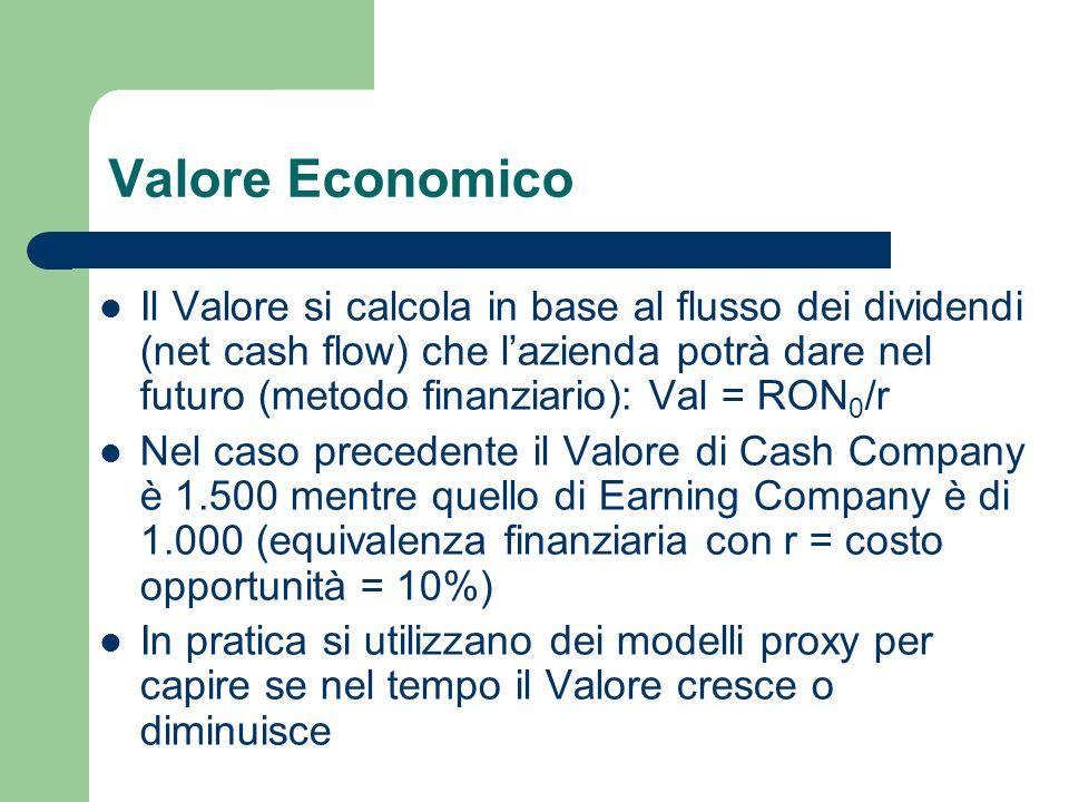 Valore Economico Il Valore si calcola in base al flusso dei dividendi (net cash flow) che lazienda potrà dare nel futuro (metodo finanziario): Val = R