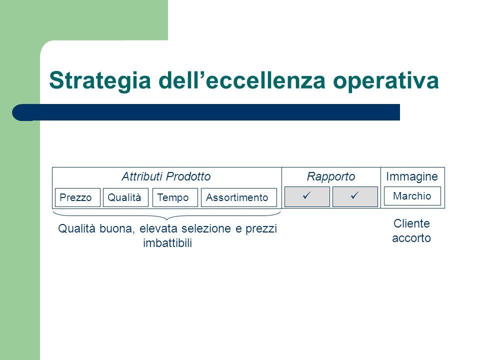 Strategia delleccellenza operativa Attributi Prodotto Prezzo QualitàTempoAssortimento Rapporto Immagine Marchio Qualità buona, elevata selezione e pre