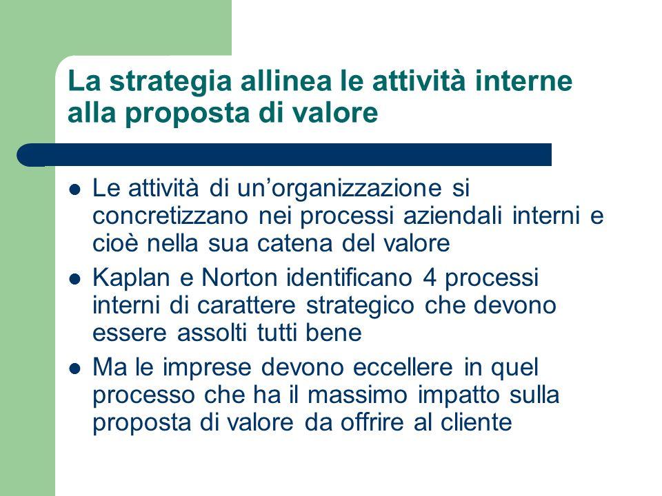 La strategia allinea le attività interne alla proposta di valore Le attività di unorganizzazione si concretizzano nei processi aziendali interni e cio