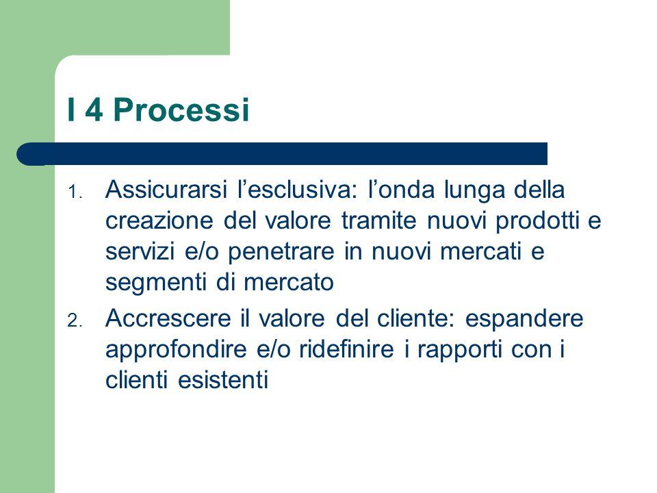 I 4 Processi 1. Assicurarsi lesclusiva: londa lunga della creazione del valore tramite nuovi prodotti e servizi e/o penetrare in nuovi mercati e segme