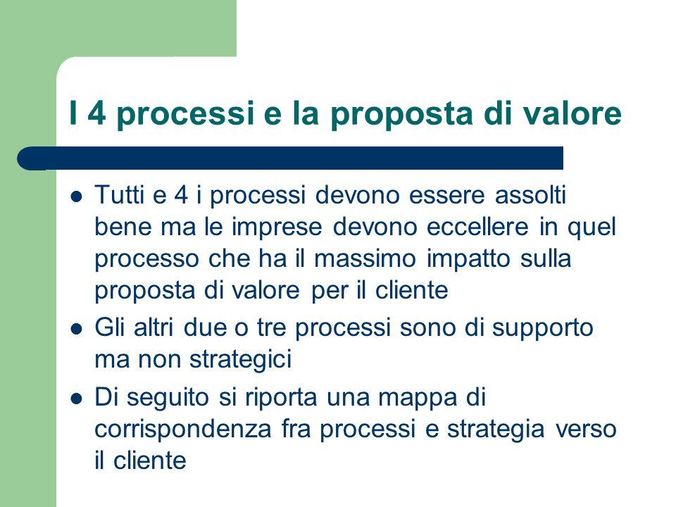 I 4 processi e la proposta di valore Tutti e 4 i processi devono essere assolti bene ma le imprese devono eccellere in quel processo che ha il massimo