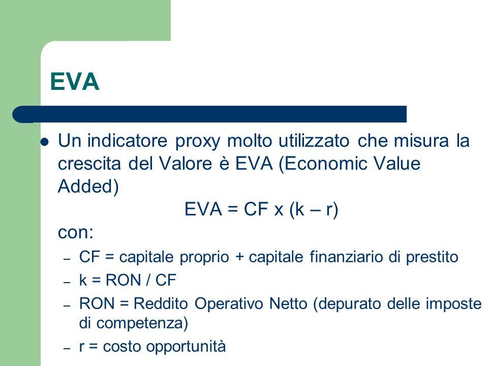 EVA Un indicatore proxy molto utilizzato che misura la crescita del Valore è EVA (Economic Value Added) EVA = CF x (k – r) con: – CF = capitale propri