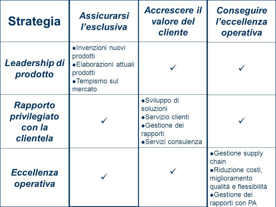Strategia Leadership di prodotto Rapporto privilegiato con la clientela Eccellenza operativa Assicurarsi lesclusiva Invenzioni nuovi prodotti Elaboraz