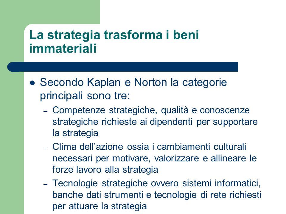 La strategia trasforma i beni immateriali Secondo Kaplan e Norton la categorie principali sono tre: – Competenze strategiche, qualità e conoscenze str