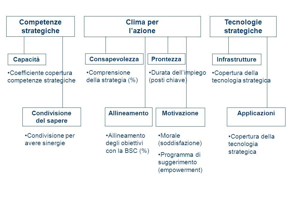 Competenze strategiche Capacità Condivisione del sapere Coefficiente copertura competenze strategiche Condivisione per avere sinergie Clima per lazion