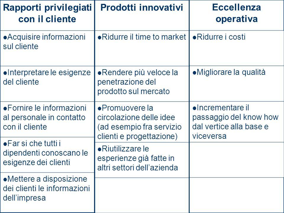 Rapporti privilegiati con il cliente Acquisire informazioni sul cliente Interpretare le esigenze del cliente Fornire le informazioni al personale in c
