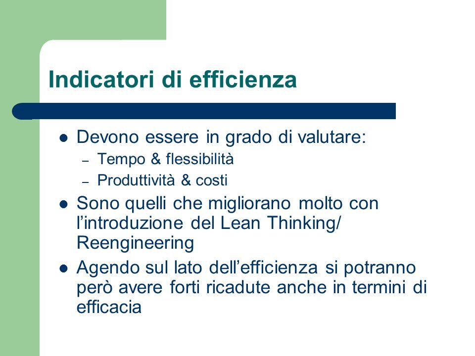 Indicatori di efficienza Devono essere in grado di valutare: – Tempo & flessibilità – Produttività & costi Sono quelli che migliorano molto con lintro