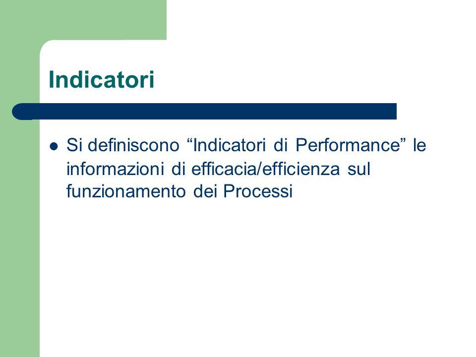 Indicatori Si definiscono Indicatori di Performance le informazioni di efficacia/efficienza sul funzionamento dei Processi