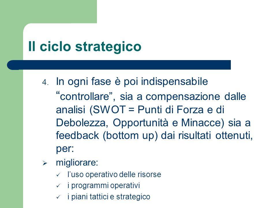 Il ciclo strategico 4. In ogni fase è poi indispensabile controllare, sia a compensazione dalle analisi (SWOT = Punti di Forza e di Debolezza, Opportu