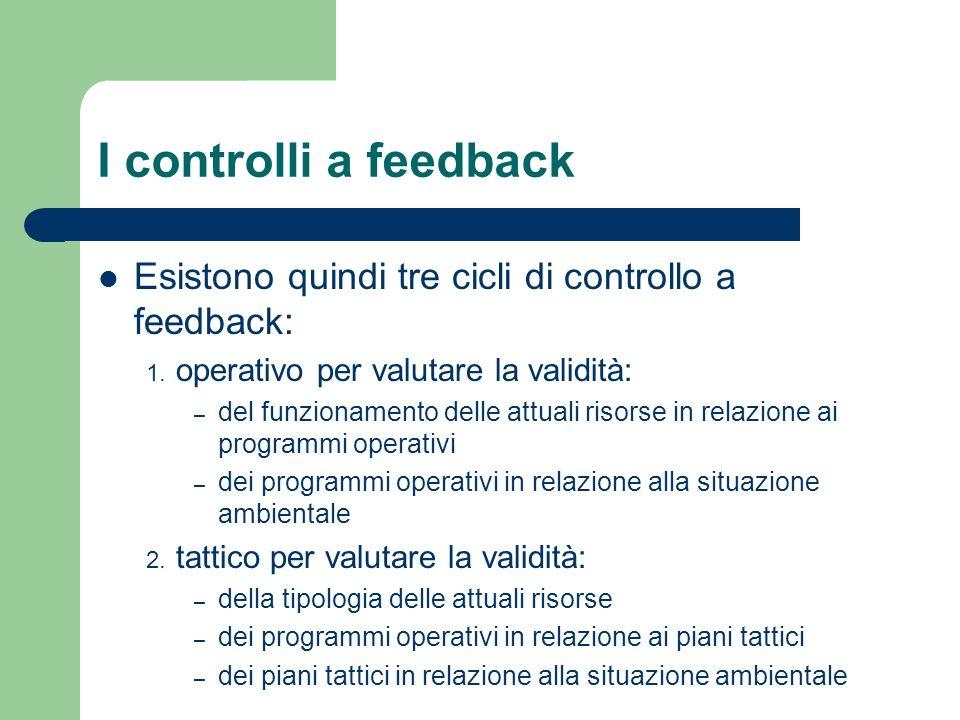 I controlli a feedback Esistono quindi tre cicli di controllo a feedback: 1. operativo per valutare la validità: – del funzionamento delle attuali ris