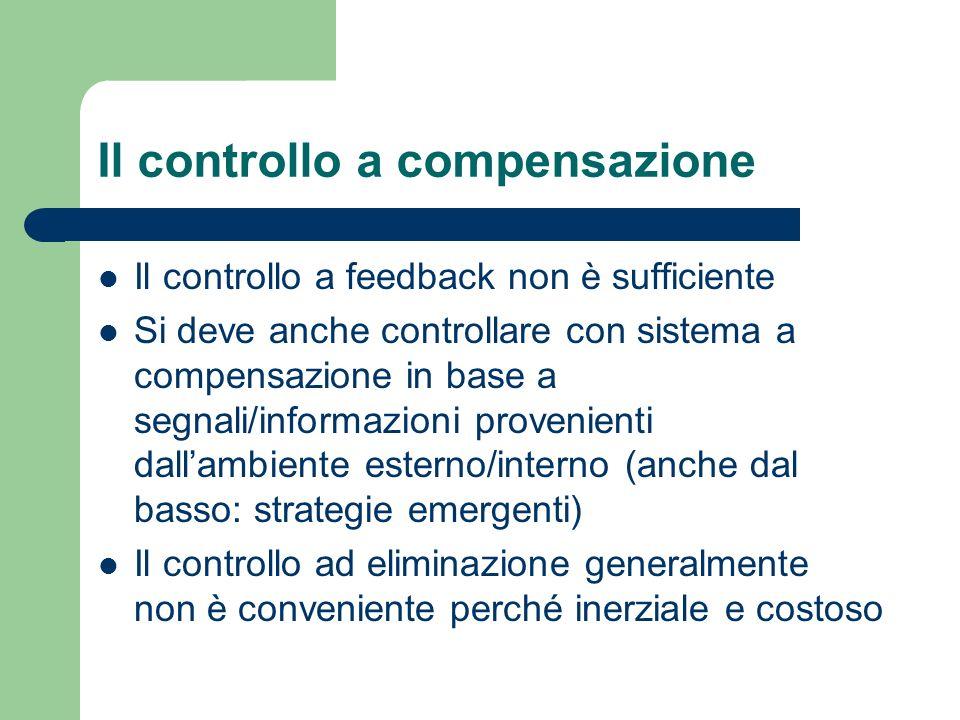 Il controllo a compensazione Il controllo a feedback non è sufficiente Si deve anche controllare con sistema a compensazione in base a segnali/informa