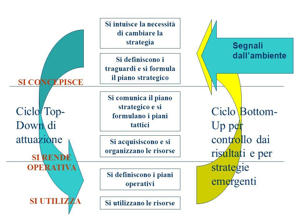 Si intuisce la necessità di cambiare la strategia Si definiscono i traguardi e si formula il piano strategico Si comunica il piano strategico e si for