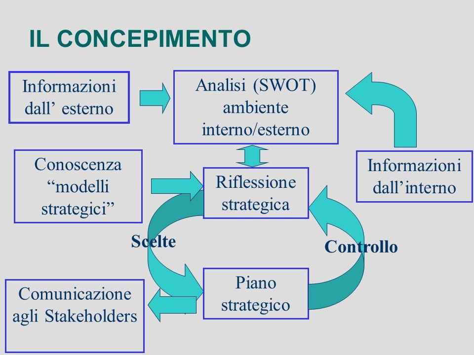 IL CONCEPIMENTO Riflessione strategica Analisi (SWOT) ambiente interno/esterno Piano strategico Comunicazione agli Stakeholders Informazioni dallinter