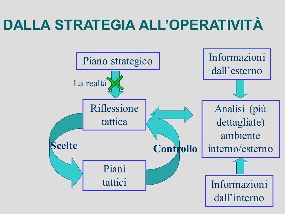 DALLA STRATEGIA ALLOPERATIVITÀ Riflessione tattica Analisi (più dettagliate) ambiente interno/esterno Piani tattici Piano strategico Informazioni dall