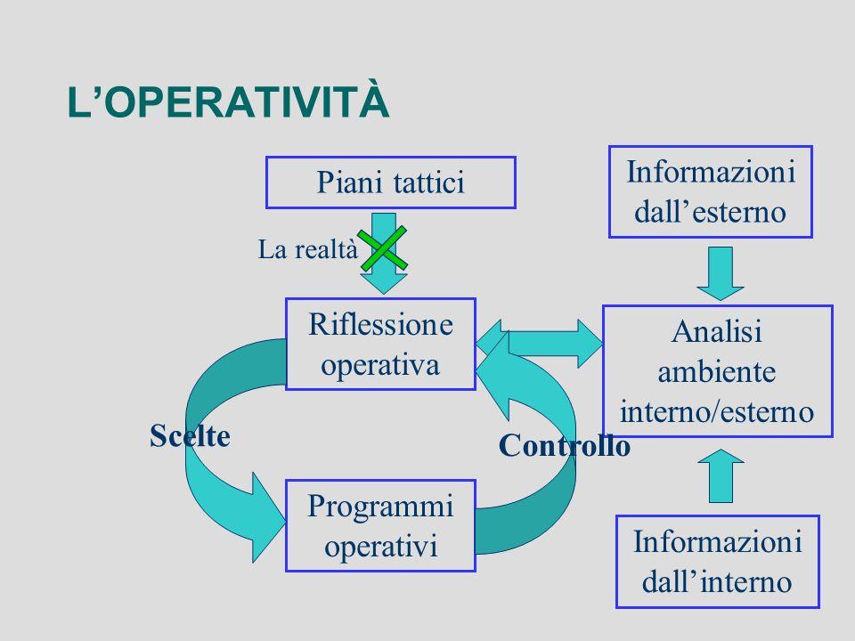 LOPERATIVITÀ Riflessione operativa Analisi ambiente interno/esterno Programmi operativi Piani tattici Informazioni dallinterno Informazioni dallestern