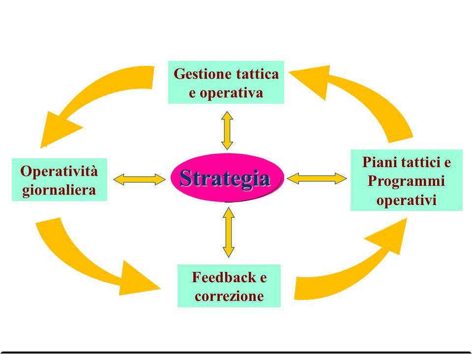 Strategia Gestione tattica e operativa Piani tattici e Programmi operativi Operatività giornaliera Feedback e correzione