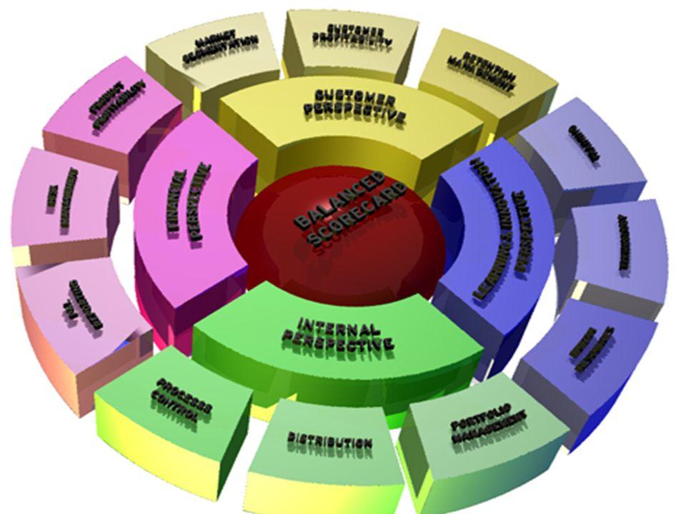 La BSC - Balanced Scorecard Strumento per attuare la strategia