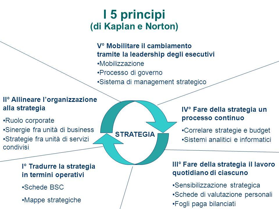 I 5 principi (di Kaplan e Norton) STRATEGIA I° Tradurre la strategia in termini operativi Schede BSC Mappe strategiche II° Allineare lorganizzazione a