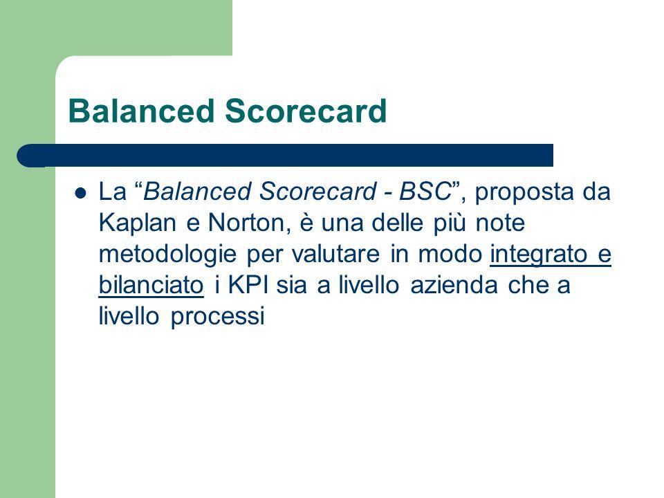 Balanced Scorecard La Balanced Scorecard - BSC, proposta da Kaplan e Norton, è una delle più note metodologie per valutare in modo integrato e bilanci