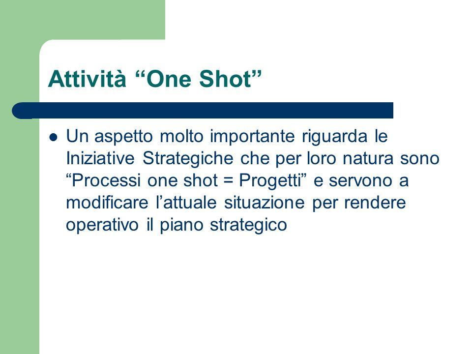 Attività One Shot Un aspetto molto importante riguarda le Iniziative Strategiche che per loro natura sono Processi one shot = Progetti e servono a mod