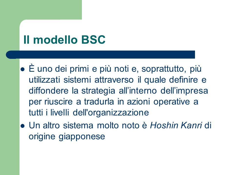 Il modello BSC È uno dei primi e più noti e, soprattutto, più utilizzati sistemi attraverso il quale definire e diffondere la strategia allinterno del