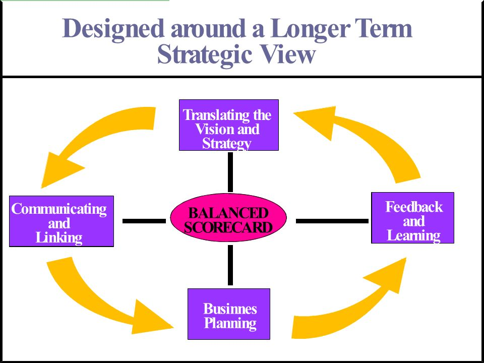 Designed around a Longer Term Strategic View Translating the Vision and Strategy Feedback and Learning Communicating and Linking Businnes Planning BAL