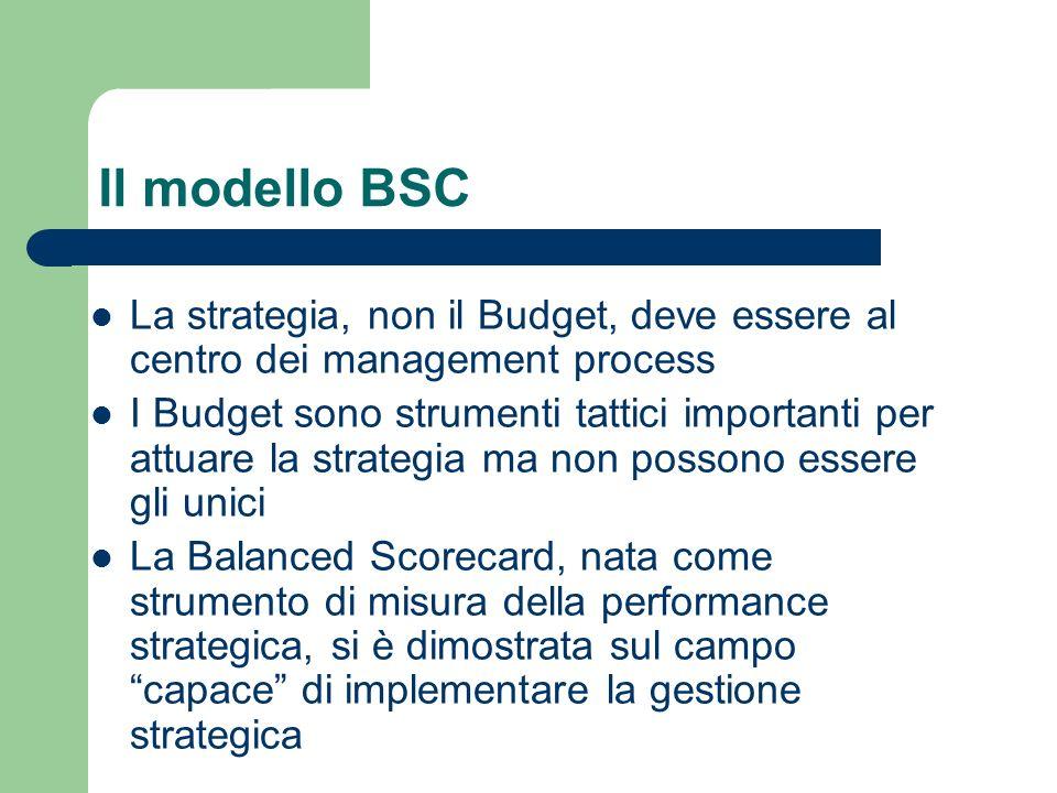 La strategia, non il Budget, deve essere al centro dei management process I Budget sono strumenti tattici importanti per attuare la strategia ma non p