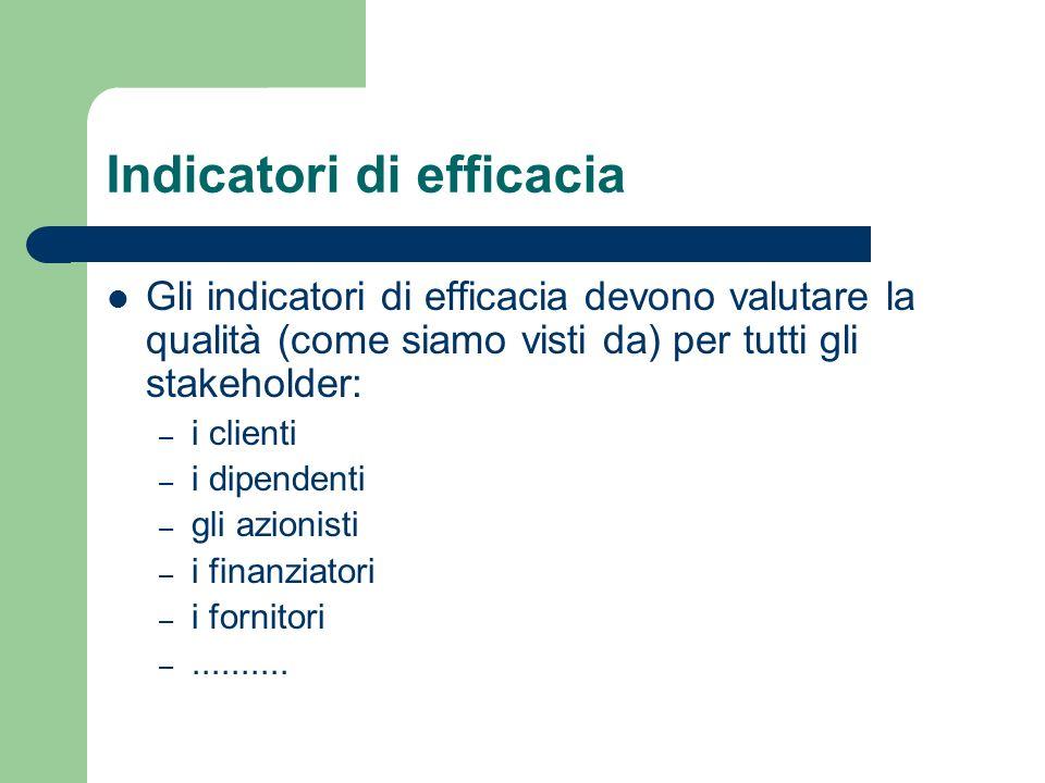 Indicatori di efficacia Gli indicatori di efficacia devono valutare la qualità (come siamo visti da) per tutti gli stakeholder: – i clienti – i dipend