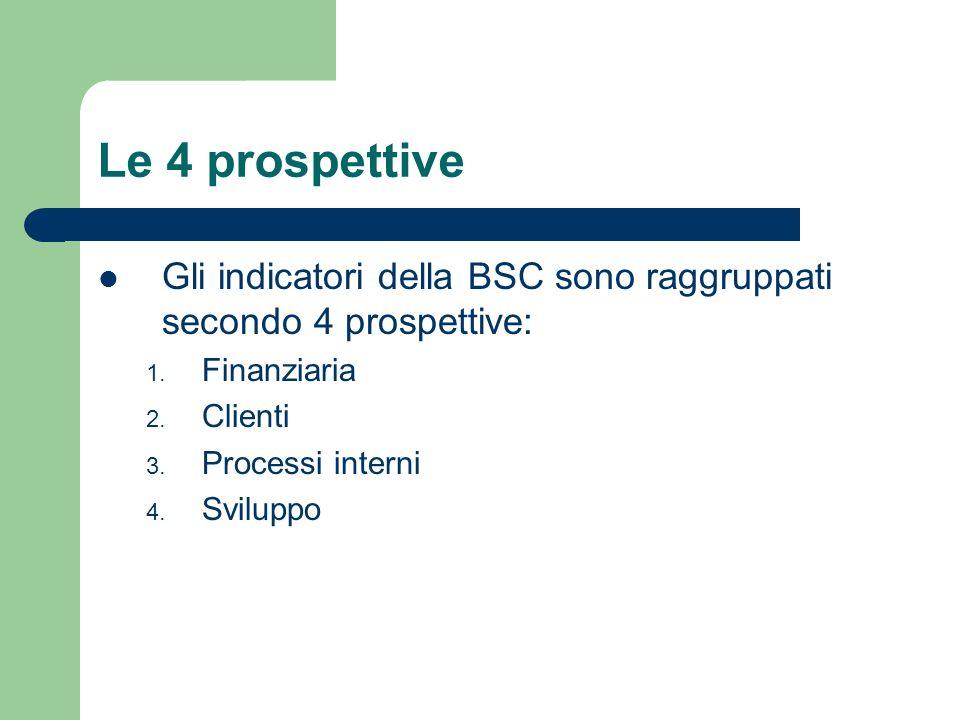 Le 4 prospettive Gli indicatori della BSC sono raggruppati secondo 4 prospettive: 1. Finanziaria 2. Clienti 3. Processi interni 4. Sviluppo