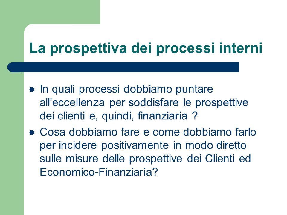 La prospettiva dei processi interni In quali processi dobbiamo puntare alleccellenza per soddisfare le prospettive dei clienti e, quindi, finanziaria
