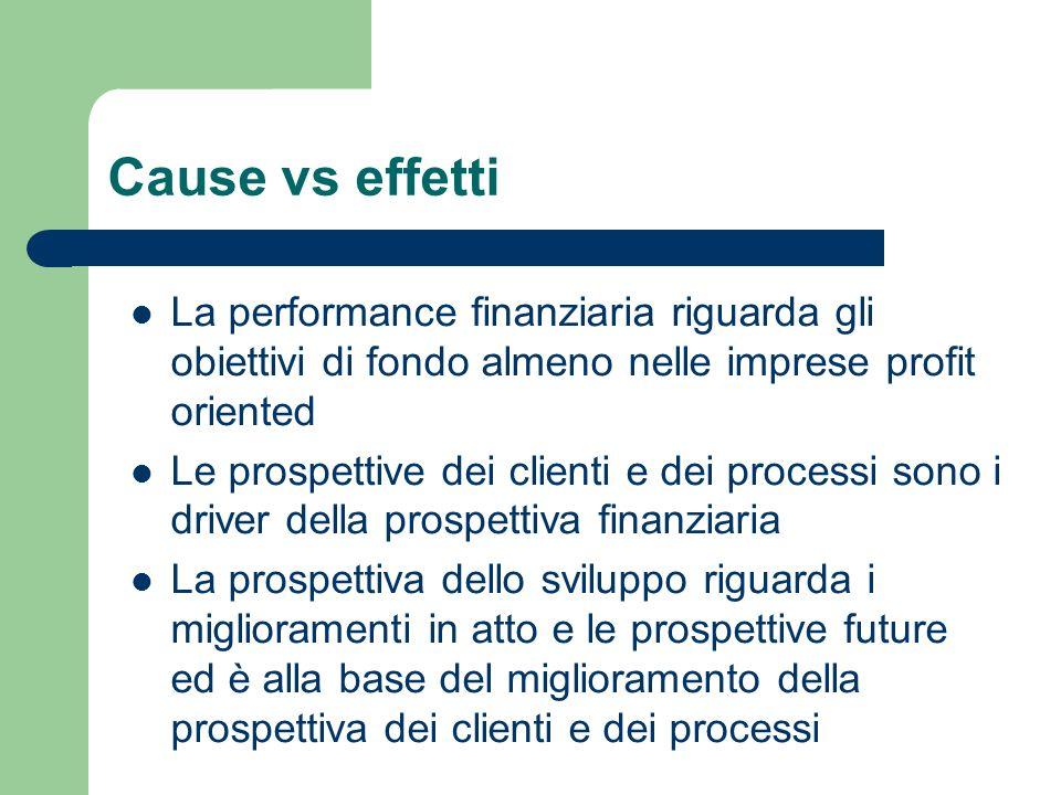 Cause vs effetti La performance finanziaria riguarda gli obiettivi di fondo almeno nelle imprese profit oriented Le prospettive dei clienti e dei proc