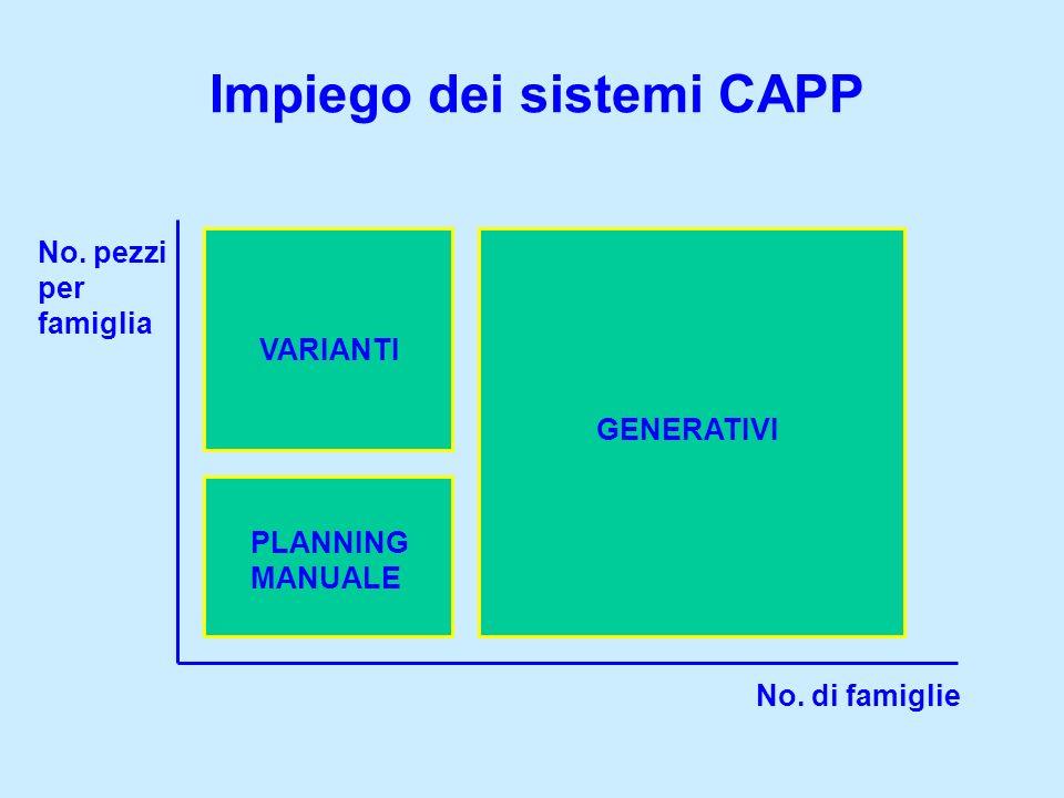 Impiego dei sistemi CAPP No. di famiglie No. pezzi per famiglia GENERATIVI VARIANTI PLANNING MANUALE