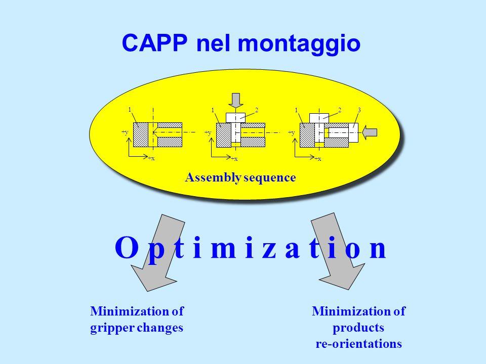CAPP nel montaggio 123 +x +y 12 +x +y 1 +x +y Minimization of gripper changes Minimization of products re-orientations O p t i m i z a t i o n Assembl