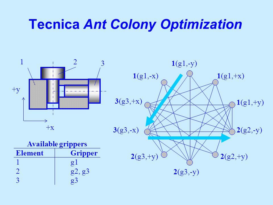 12 1(g1,-x) 3(g3,+x) 3(g3,-x) 2(g3,+y) 2(g3,-y) 2(g2,+y) 2(g2,-y) 1(g1,+y) 1(g1,+x) 1(g1,-y) +x +y Available grippers ElementGripper 1g1 2g2, g3 3g3 3
