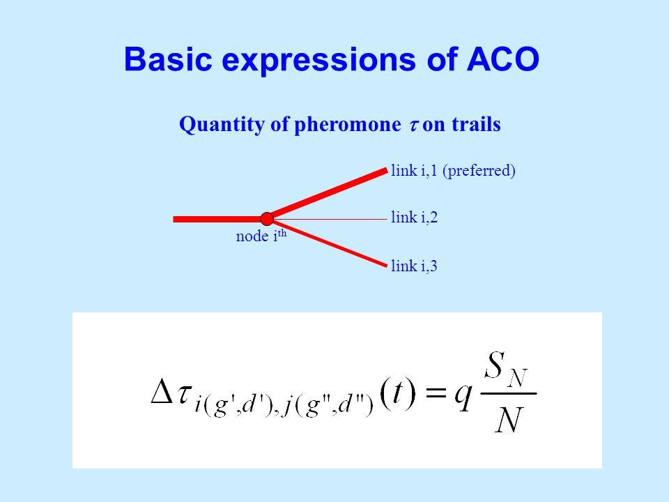 Basic expressions of ACO Quantity of pheromone on trails node i th link i,2 link i,3 link i,1 (preferred)