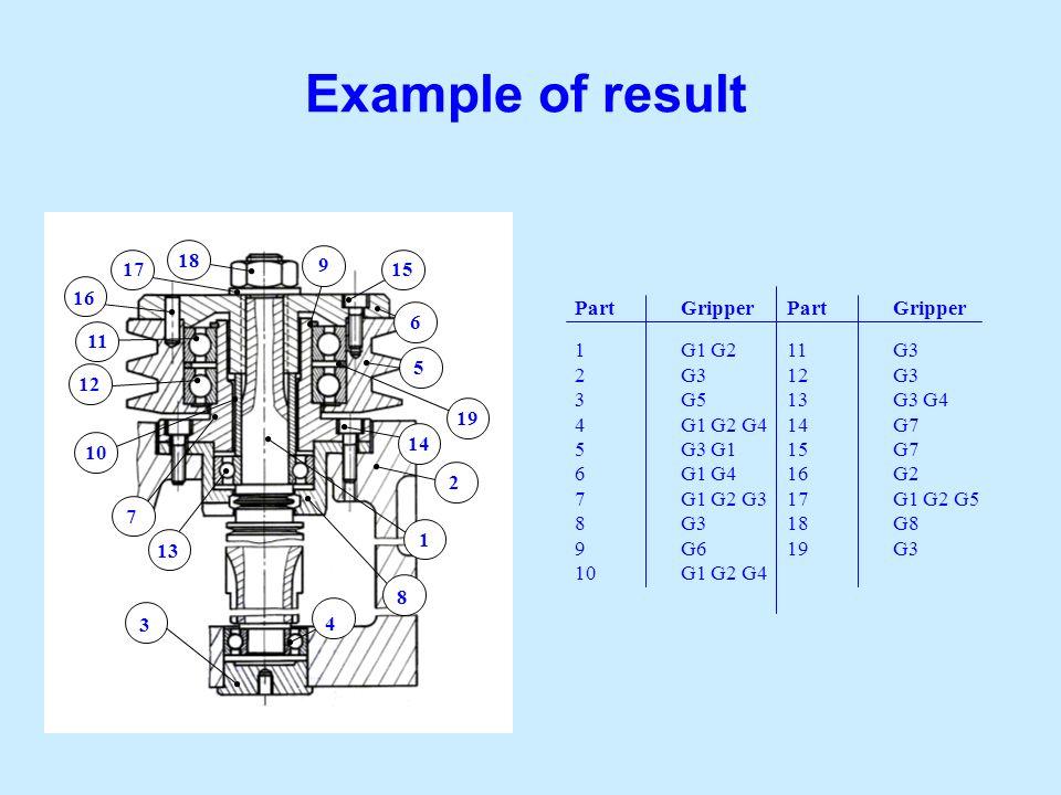 Example of result 9 1 15 6 5 19 14 2 8 4 3 13 7 10 12 11 16 18 17 PartGripperPartGripper 1G1 G211G3 2G3 12G3 3G513G3 G4 4G1 G2 G414G7 5G3 G115G7 6G1 G