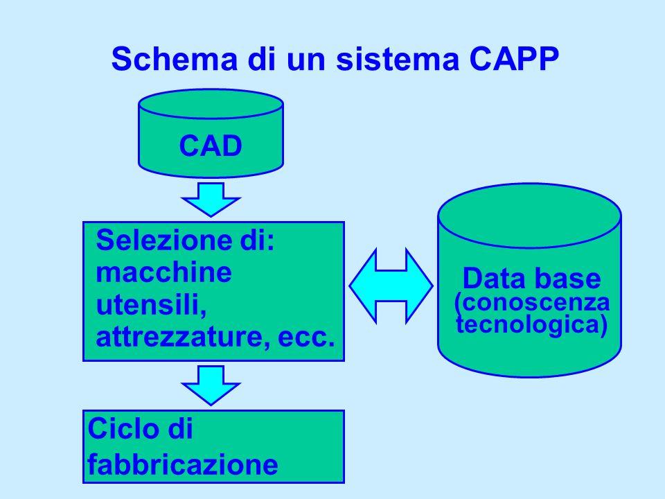 Schema di un sistema CAPP CAD Selezione di: macchine utensili, attrezzature, ecc. Ciclo di fabbricazione Data base (conoscenza tecnologica)