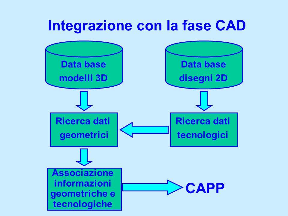 Integrazione con la fase CAD Data base modelli 3D Data base disegni 2D Ricerca dati geometrici Ricerca dati tecnologici Associazione informazioni geom