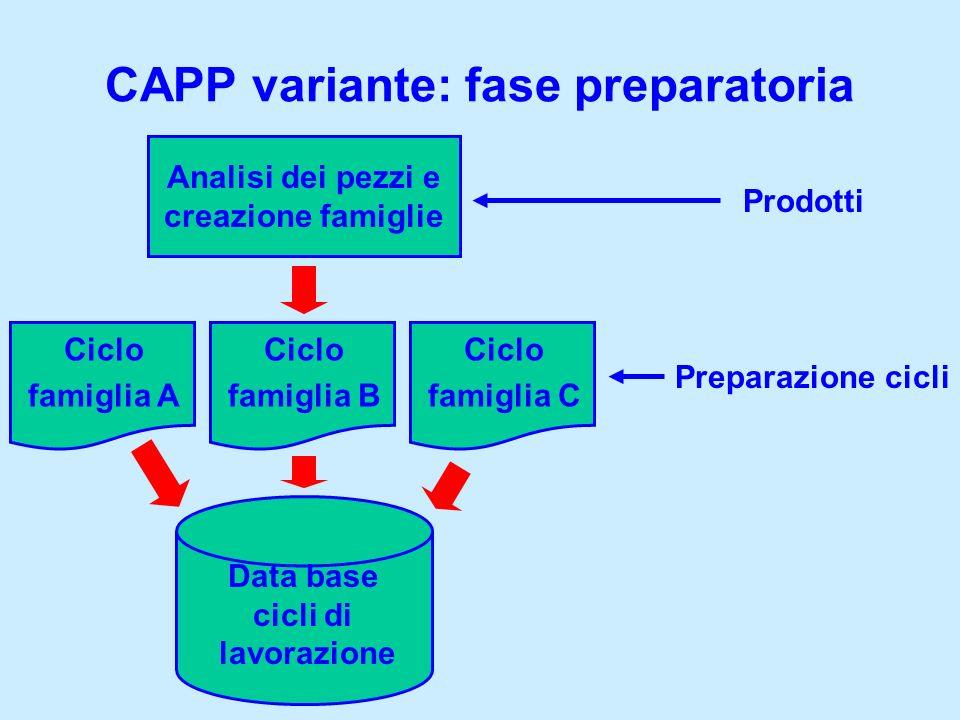CAPP variante: fase preparatoria Data base cicli di lavorazione Analisi dei pezzi e creazione famiglie Ciclo famiglia A Ciclo famiglia B Ciclo famigli