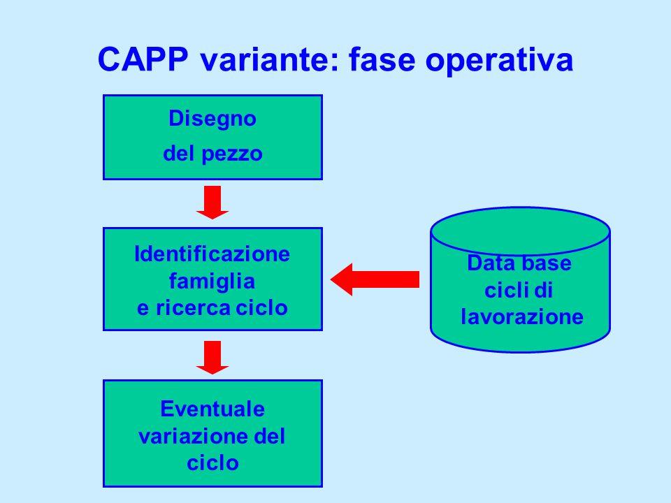 CAPP variante: fase operativa Data base cicli di lavorazione Disegno del pezzo Identificazione famiglia e ricerca ciclo Eventuale variazione del ciclo