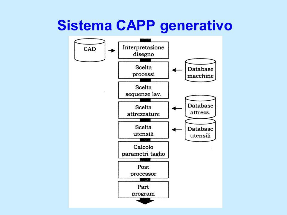 Base della conoscenza: albero decisionale Superficie Foro Slot D < 5 mm 5 D < 10 mm Toll.