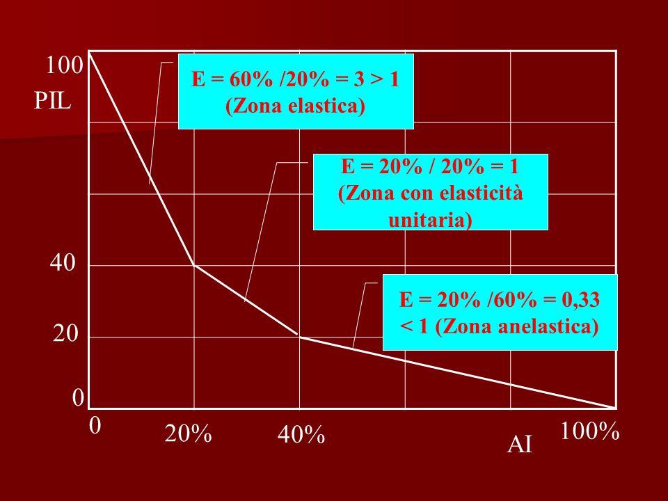 E = 60% /20% = 3 > 1 (Zona elastica) E = 20% /60% = 0,33 < 1 (Zona anelastica) E = 20% / 20% = 1 (Zona con elasticità unitaria) 100 0 100% 0 40 40% 20