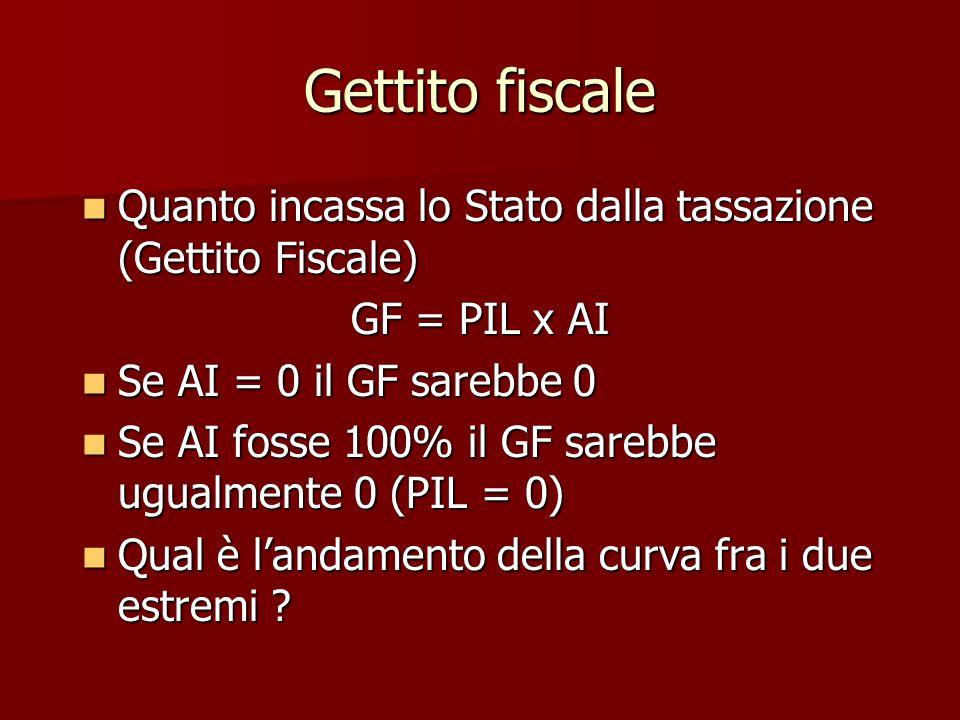Gettito fiscale Quanto incassa lo Stato dalla tassazione (Gettito Fiscale) Quanto incassa lo Stato dalla tassazione (Gettito Fiscale) GF = PIL x AI Se