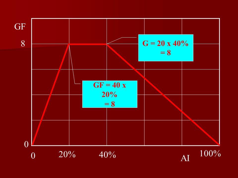 GF = 40 x 20% = 8 G = 20 x 40% = 8 0 8 100% 0 40% 20% AI GF