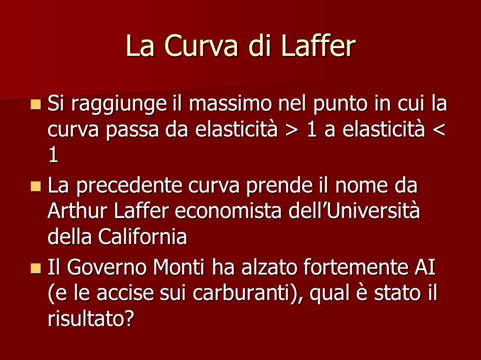 La Curva di Laffer Si raggiunge il massimo nel punto in cui la curva passa da elasticità > 1 a elasticità 1 a elasticità < 1 La precedente curva prend