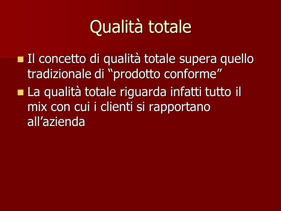 Qualità totale Il concetto di qualità totale supera quello tradizionale di prodotto conforme Il concetto di qualità totale supera quello tradizionale